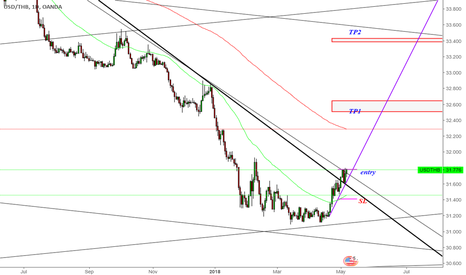 USDTHB: Buy USDTHB in May 2108
