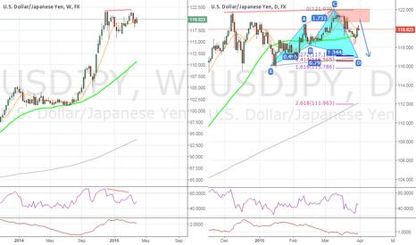 USDJPY: #USDJPY doubletop,bearish diverge - W,Cyphers for long/short - D