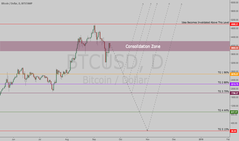 BTCUSD: $BTCUSD | Possible Levels of Reversal
