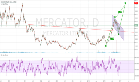MERCATOR: Mercator going for next leg