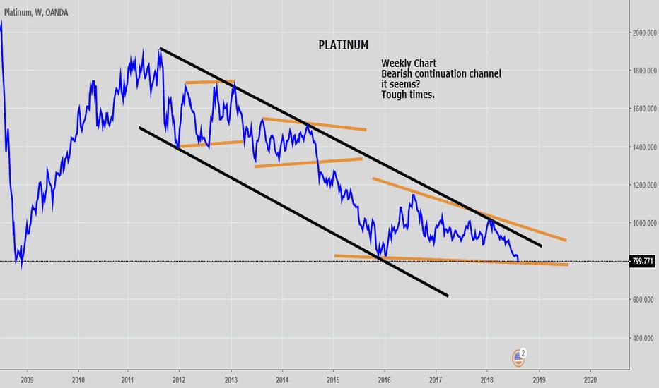 XPTUSD: Platinum bearish