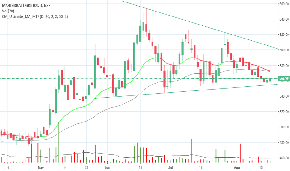 MAHLOG: Mahindra logistic bounce from support