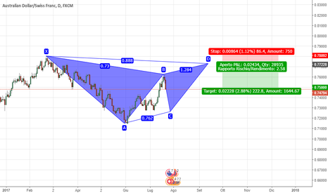 AUDCHF: Gartley Pattern Ribassista