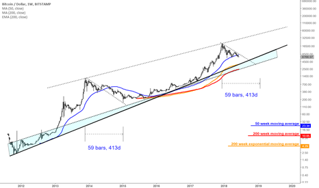 BTCUSD: Where is the bottom in Bitcoin?