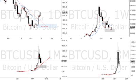 BTCUSD: Longs on Bitcoin