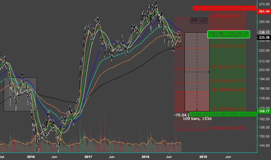 GS: $GS - Down 20%-30% over next 8 months.