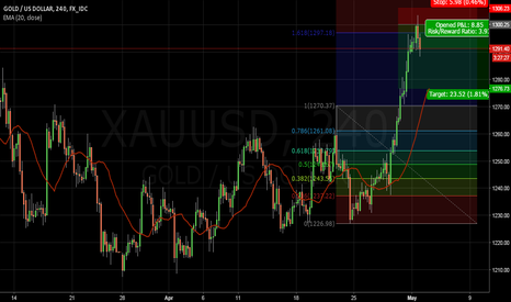 XAUUSD: Gold: Confluence Zone + Psychological Resistance!