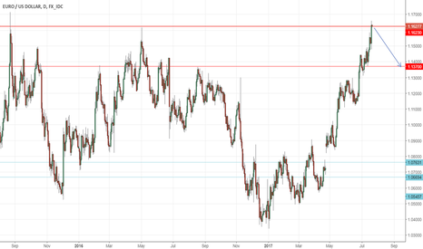 EURUSD: EURO - Sitting at resistance now.