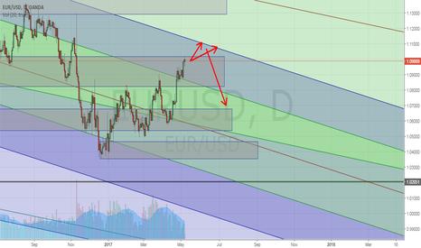 EURUSD: EURUSD Bearish trend coming soon