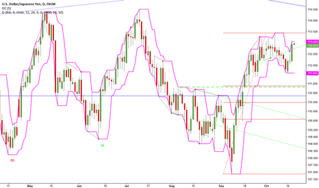 USDJPY: Retest of the Month's High