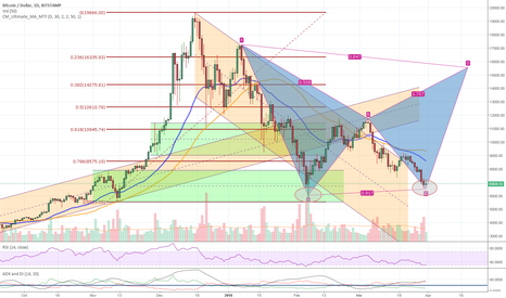 BTCUSD: BTC - how about a bat formation for April - May price pump?