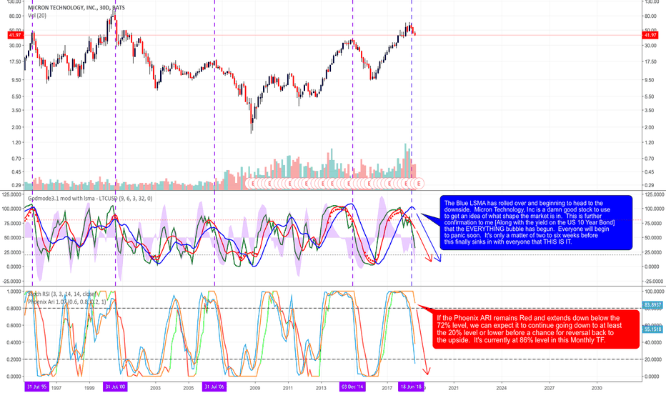 MU: Micron Technologies, Inc. Probably the Best Stock to Use to...