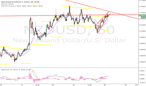 NZDUSD: wedge forming, still looking for short