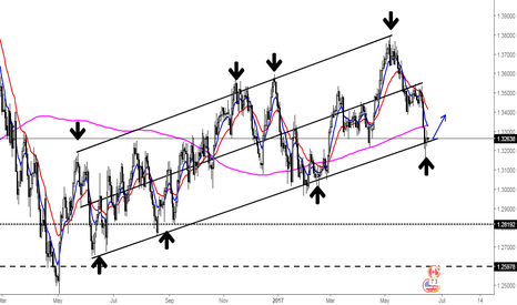 USDCAD: Bottom of a rising channel