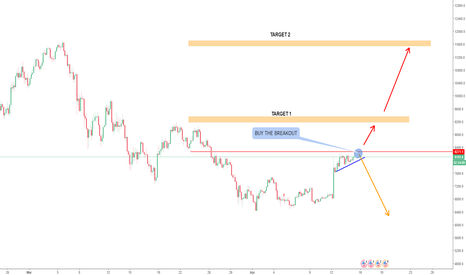 BTCUSD: BTCUSD Overview : Levels to add Long
