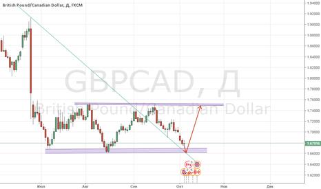 GBPCAD: Покупка GBP/CAD!