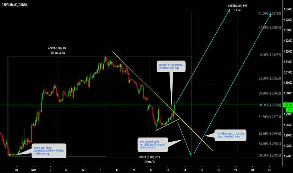 GBPUSD: GBPUSD is getting ready for spike