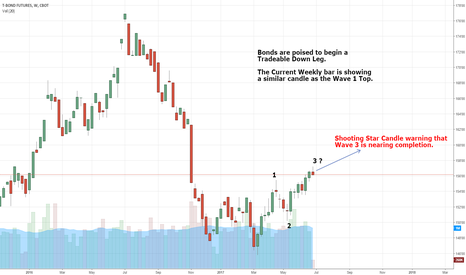 US1!: Bonds are setting up for Tradeable downleg