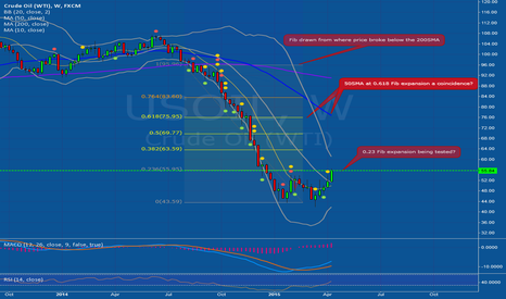 USOIL: Unorthodox place for a Fib expansion