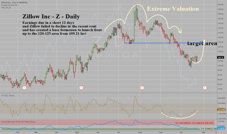 Z: Zillow Inc - Z - Daily - Coming off a base with lower valuation