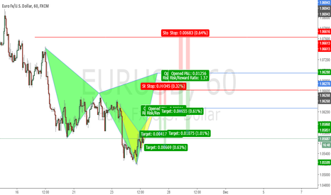 EURUSD: Possible Bat and Cypher Patterns