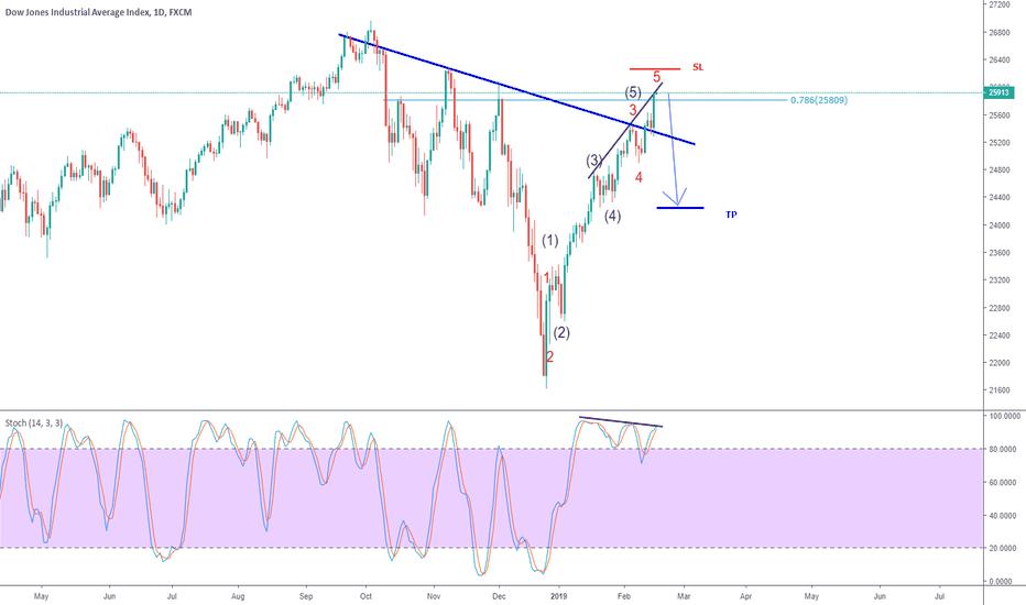 US30: Dow Jones starting wave A