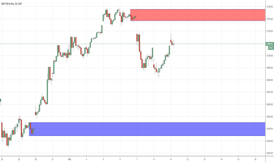 SPX: Intraday Key Levels For SPX500  11/02/2019