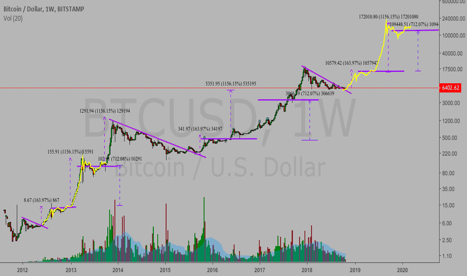 BTCUSD: Bitcoin...am I seeing things?