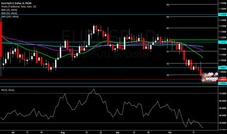 EURUSD: EURUSD OVERSOLD ON DAILY AND 4HR. EXPECTING SLIGHT RETRACEMENT