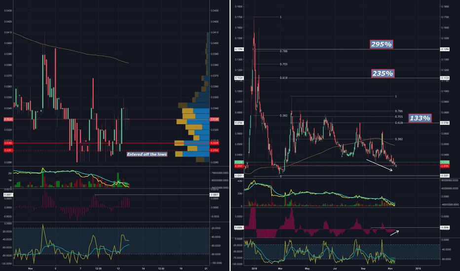 VATE Stock Price and Chart — OTC:VATE — TradingView