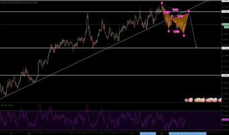 NZDUSD: NZDUSD: Bearish Cypher