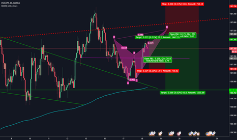 USDJPY: POTENTIAL ANTI CYPHER ON USDJPY