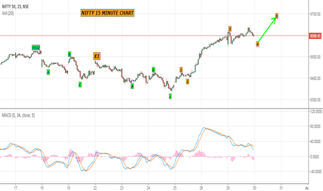 NIFTY: nifty 15 minute chart forming an irregular correction