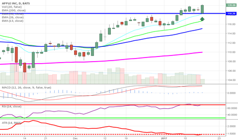 AAPL: $AAPL NICE BOUNCE OFF OF BREAKOUT STILL HOLDING STRONG