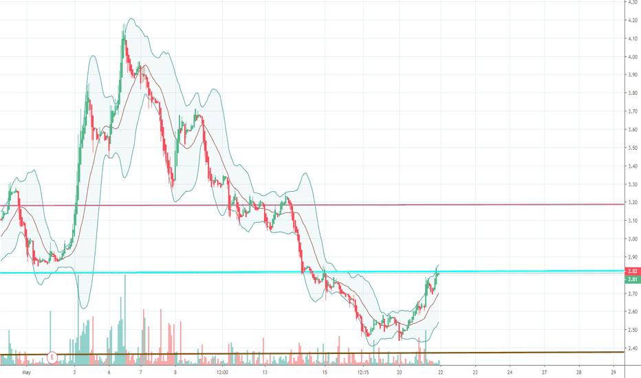 IDRA Stock Price and Chart — NASDAQ:IDRA — TradingView