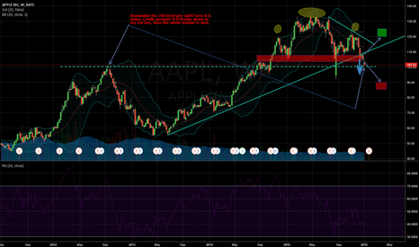 AAPL: Apple at the 700 presplit level...