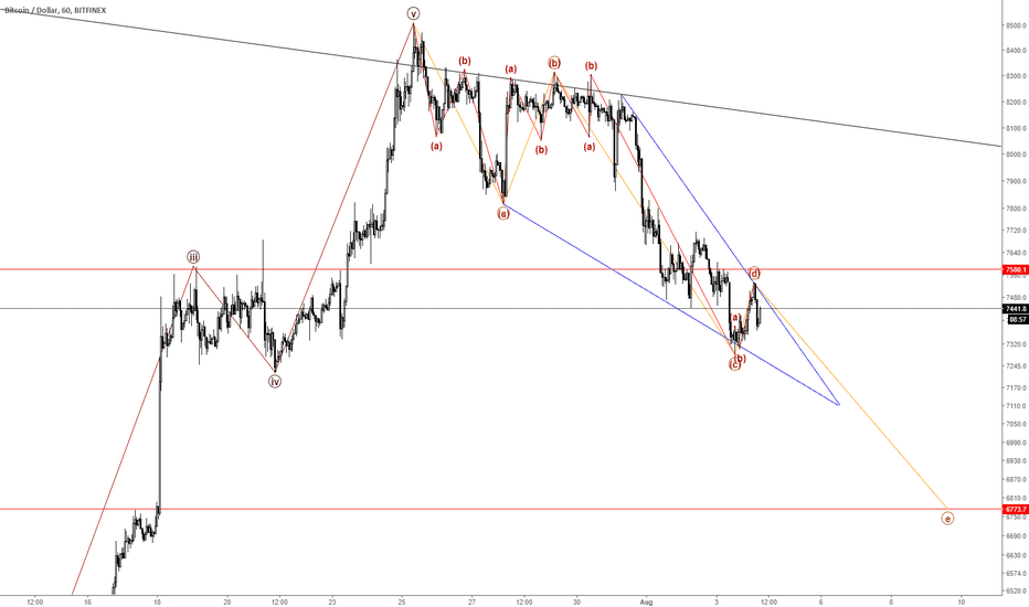 BTCUSD: 180804 There are a bad news and a good news