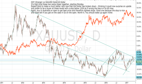 XAUUSD: XAUUSD: GET LONG on open in Oz and you'll wake up richer