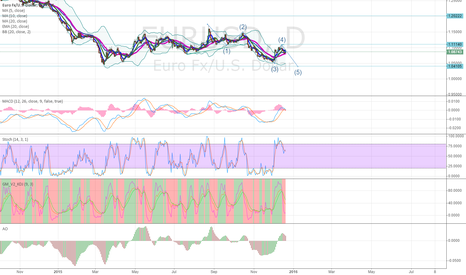 EURUSD: elliot impluse wave5