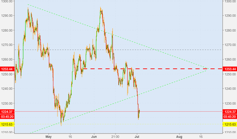XAUUSD: Long for the apex?