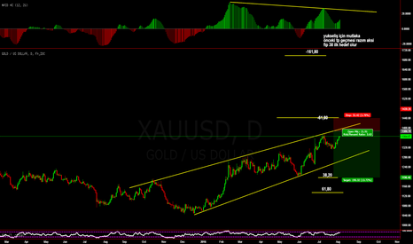 XAUUSD: short but not now at 1385 and stop fip -61,80 tp fip 38,20