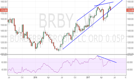 BRBY: Burberry – Bearish RSI divergence on weekly chart