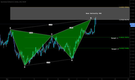 AUDUSD: Pattern Based Trading - FOMC and FED news.