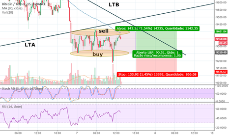 BTCUSDT: Price Action - Lucrando com as figuras