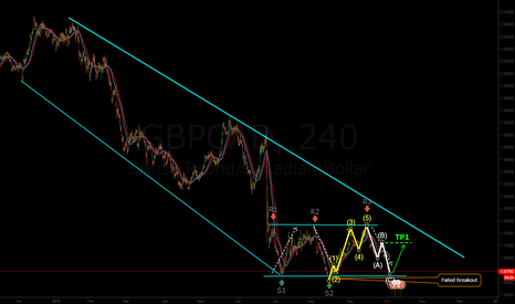 GBPCAD: GBPCAD Impulse & corrective waves