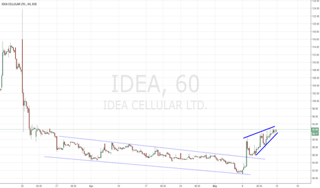 IDEA: IDEA - Potential Continuation Pattern