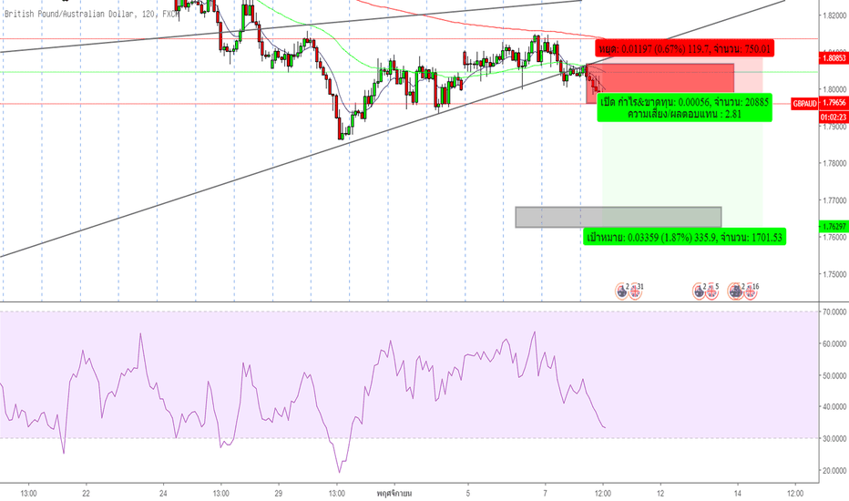 GBPAUD: Sell GBPAUD in zone