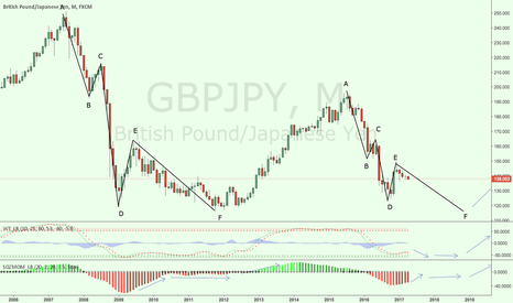 GBPJPY: GBPJPY in crisis