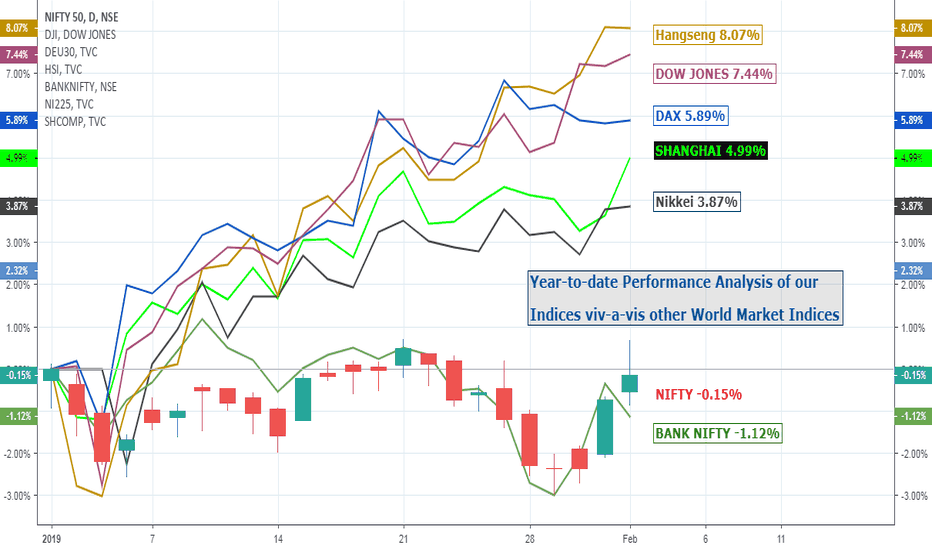 NIFTY: Nifty and other major World Indices: 18 TILL I DIE...!!!