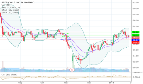 Ideas And Forecasts On Stericycle Inc Tradingview